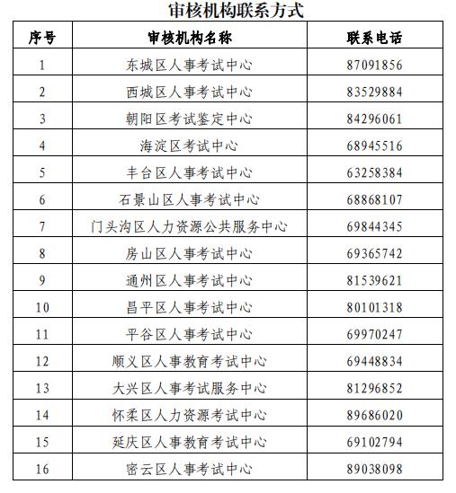 2020年北京一级建造师考试报名资格审核时间及联系方式